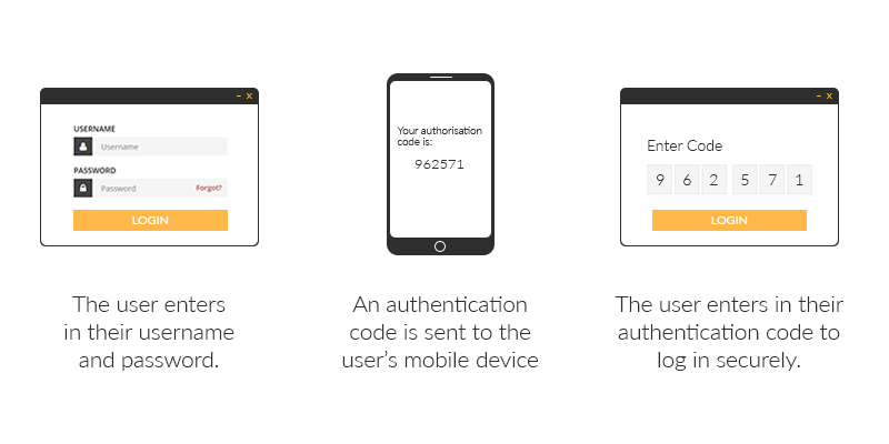 Two-factor authentication just landed