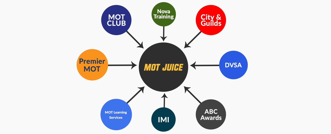 record all your imi, premier mot, mot club, dvsa training and exams all in your mot juice account