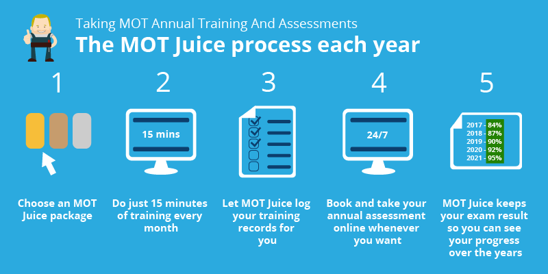 MOT training and assessment