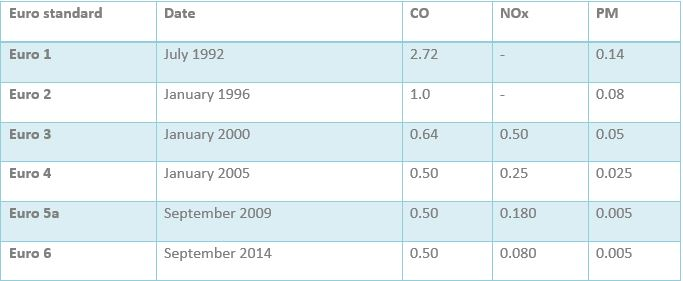 Euro emissions standards for Diesel cars