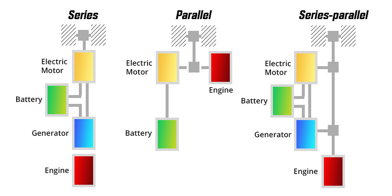 Different Electric Engines
