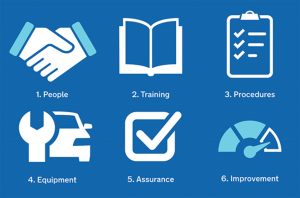 The 6 areas an MOT Quality Management System should cover.