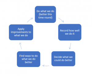 Quality Culture Feedback Loop