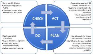 MOT Quality Management System