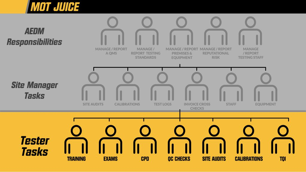Infographic of MOT compliance responsibilities at each level of a MOT business